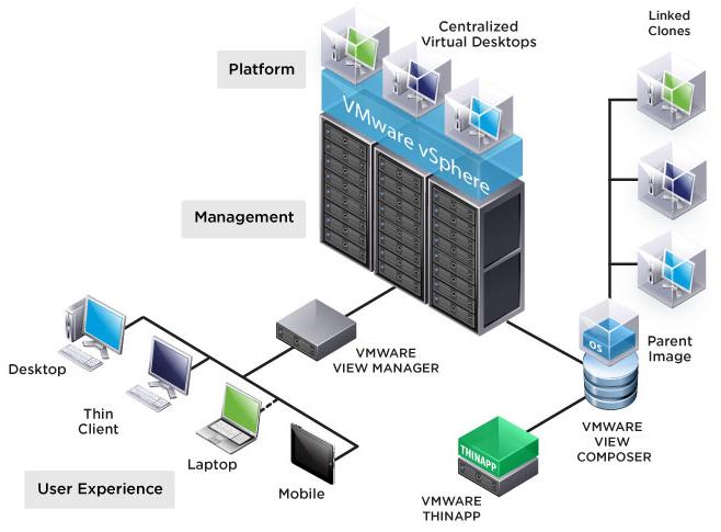 virtualizacao desktop